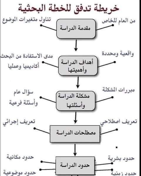 منهجية البحث العلمي ماستر قانون عام معمق الأستاذ كريم الشيخ بلال